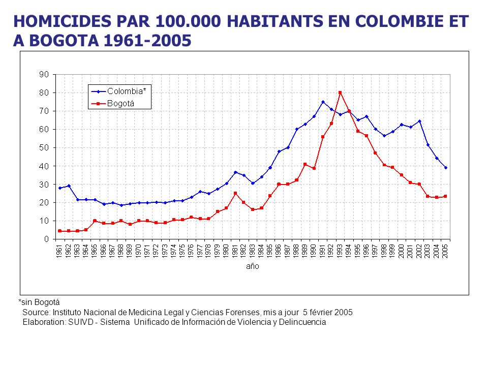 HOMICIDES PAR 100.000 HABITANTS EN COLOMBIE ET A BOGOTA 1961-2005