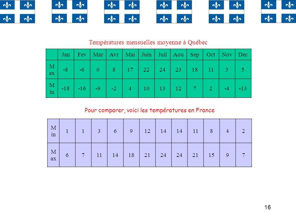 Températures mensuelles moyenne à Québec