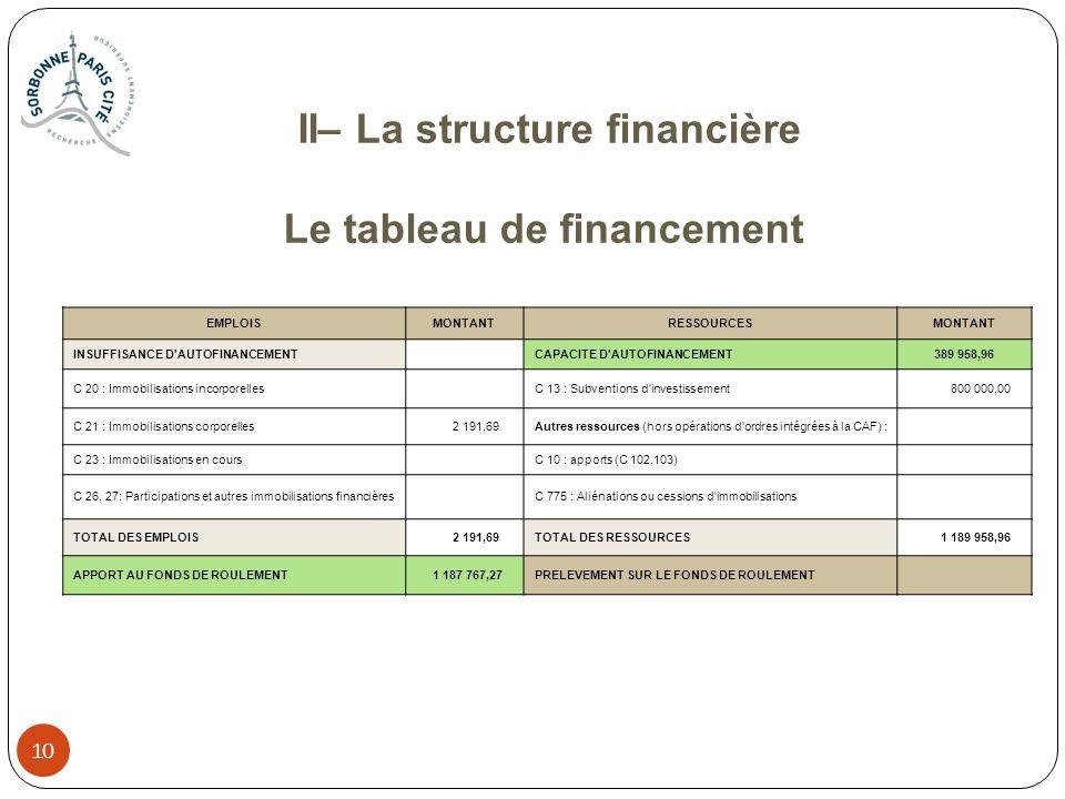 II– La structure financière Le tableau de financement