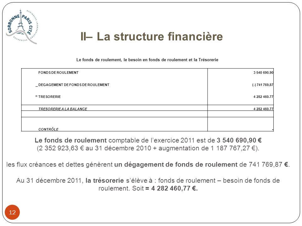 (2 352 923,63 € au 31 décembre 2010 + augmentation de 1 187 767,27 €).