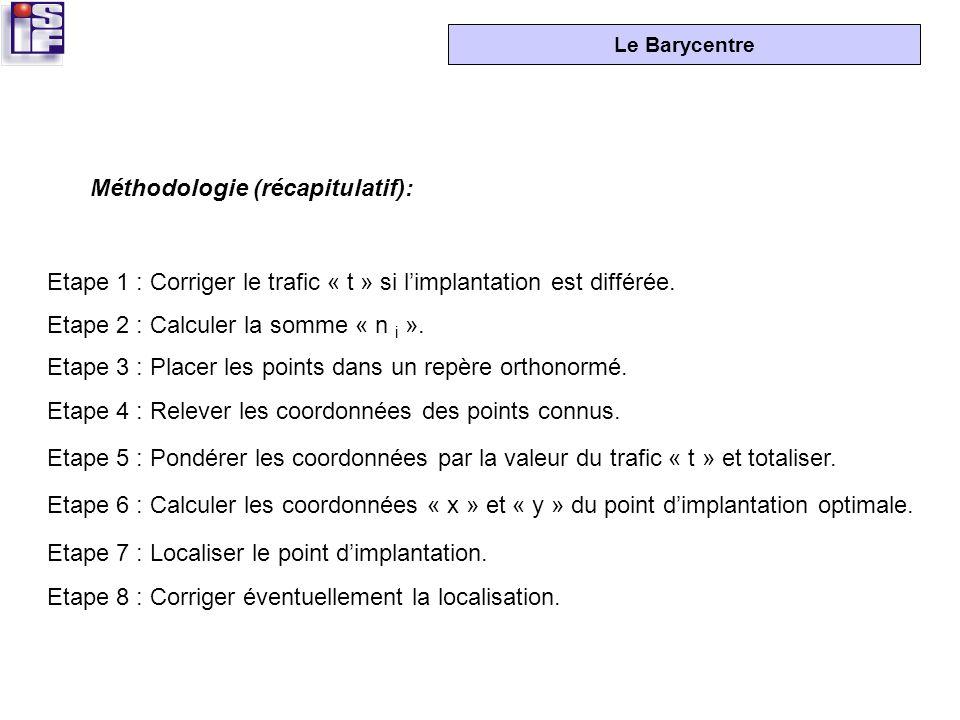 Méthodologie (récapitulatif):