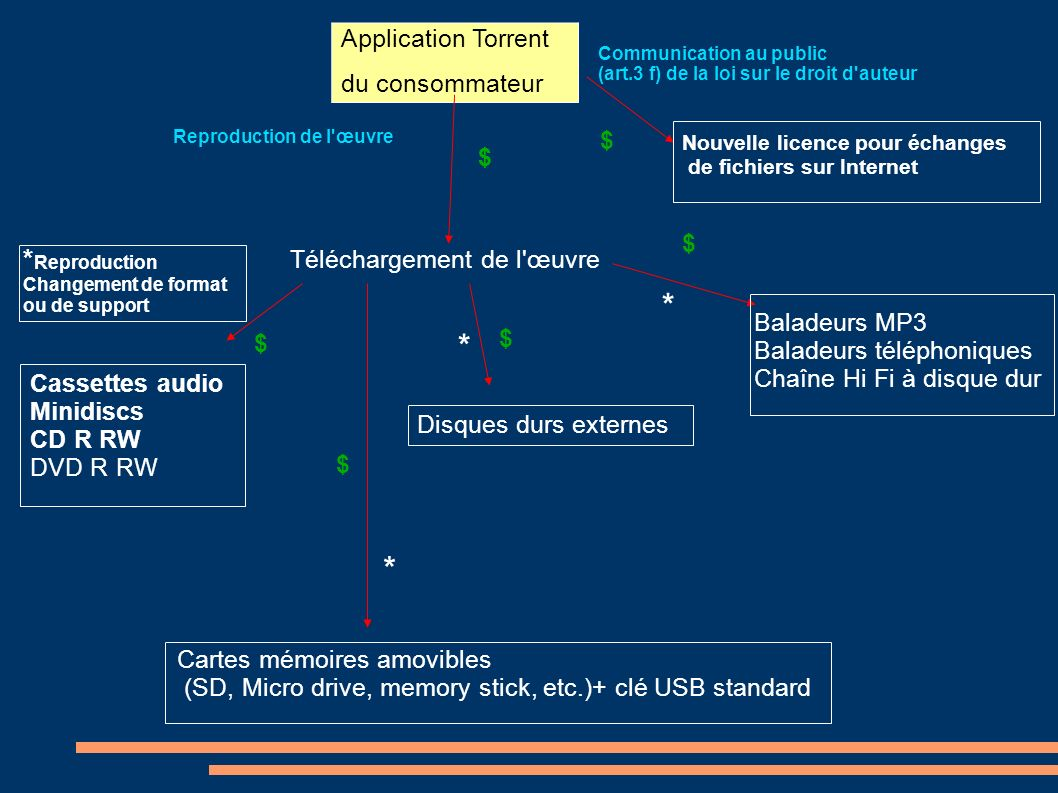 * * * *Reproduction Application Torrent du consommateur $ $ $ $
