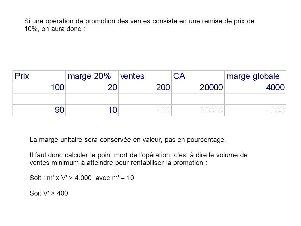 Si une opération de promotion des ventes consiste en une remise de prix de 10%, on aura donc :
