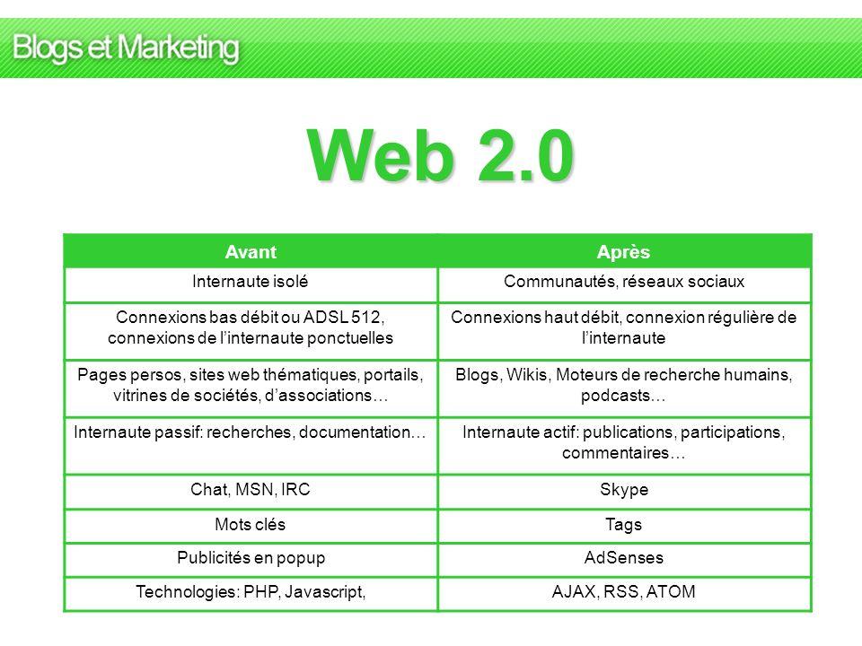 Web 2.0 Avant Après Internaute isolé Communautés, réseaux sociaux
