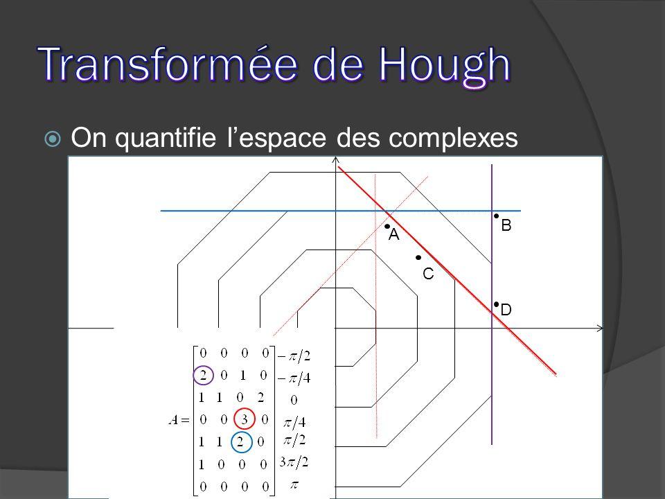 Transformée de Hough On quantifie l'espace des complexes