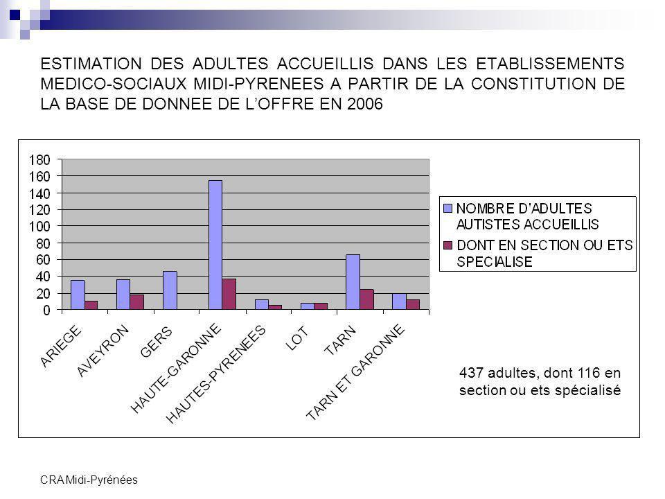 ESTIMATION DES ADULTES ACCUEILLIS DANS LES ETABLISSEMENTS MEDICO-SOCIAUX MIDI-PYRENEES A PARTIR DE LA CONSTITUTION DE LA BASE DE DONNEE DE L'OFFRE EN 2006
