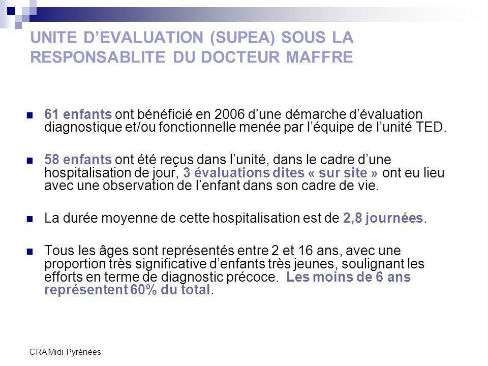 UNITE D'EVALUATION (SUPEA) SOUS LA RESPONSABLITE DU DOCTEUR MAFFRE