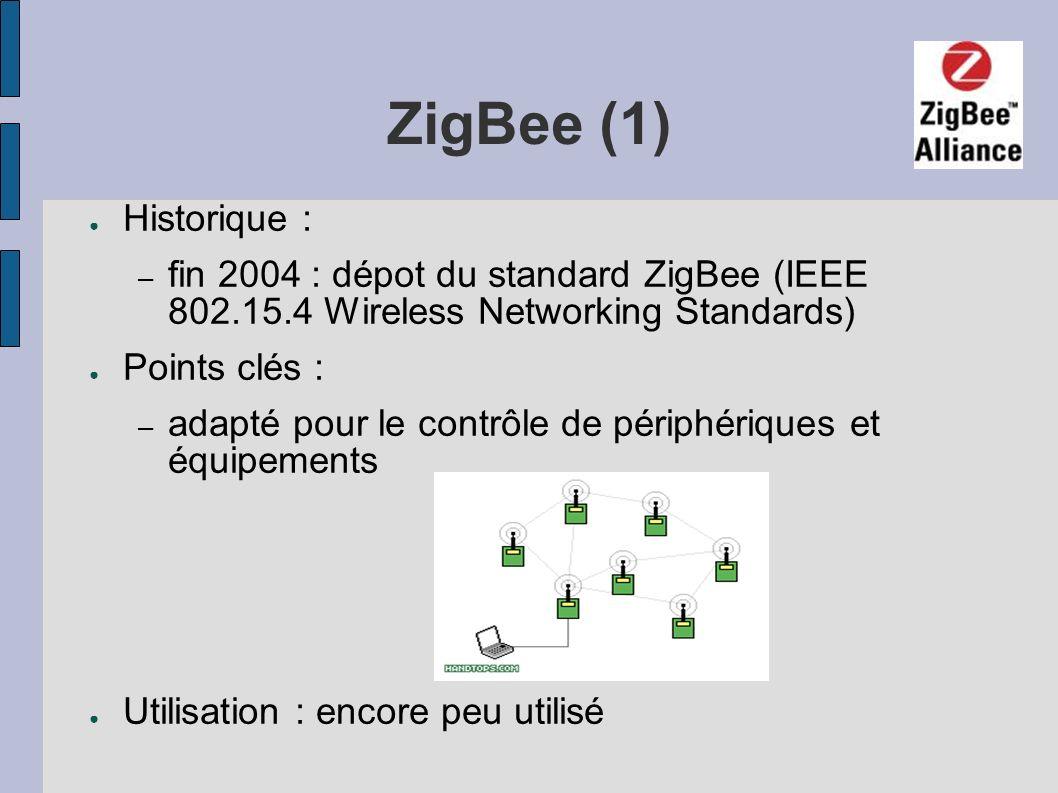 ZigBee (1)Historique : fin 2004 : dépot du standard ZigBee (IEEE 802.15.4 Wireless Networking Standards)