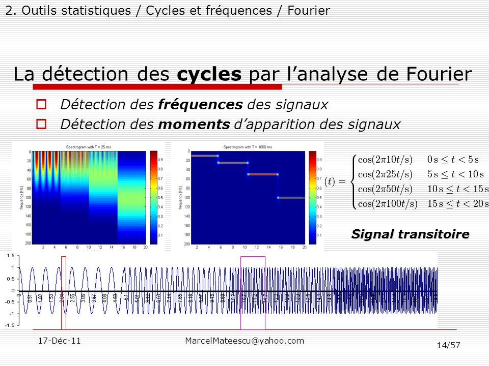 La détection des cycles par l'analyse de Fourier
