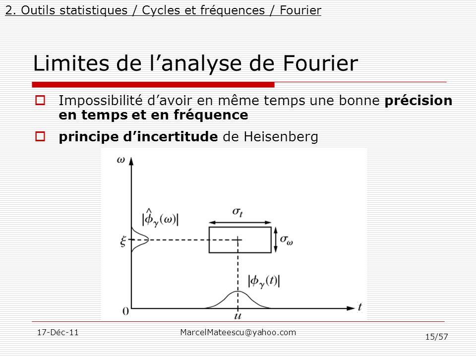 Limites de l'analyse de Fourier