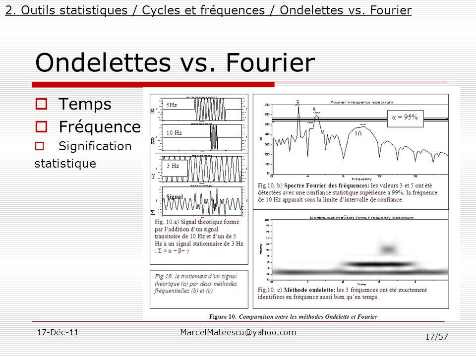 Ondelettes vs. Fourier Temps Fréquence