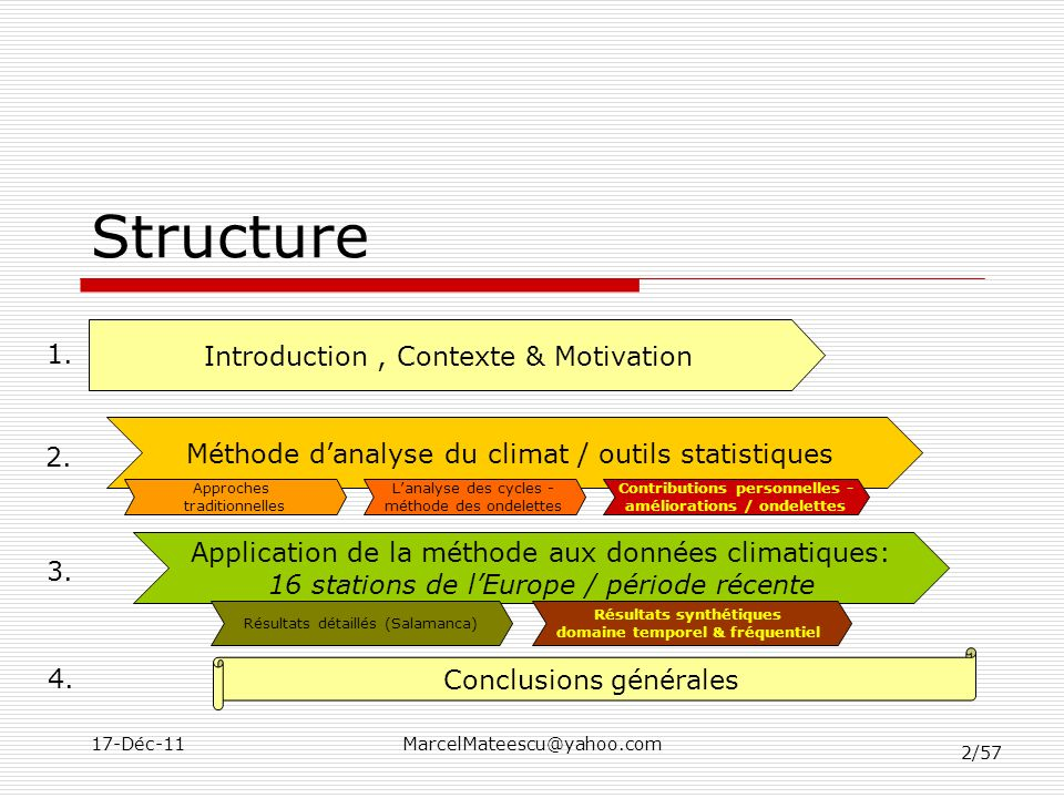 Structure Introduction , Contexte & Motivation 1.