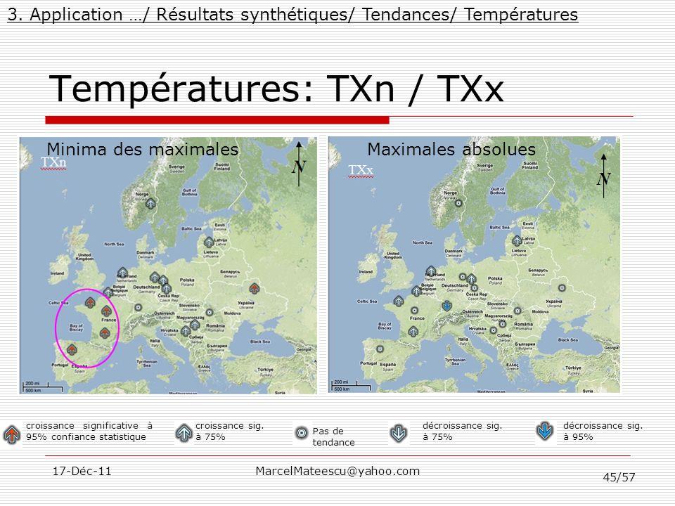 Températures: TXn / TXx