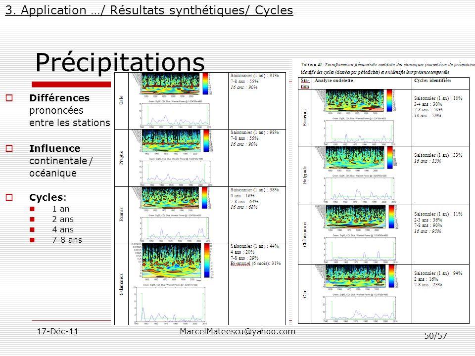 Précipitations 3. Application …/ Résultats synthétiques/ Cycles