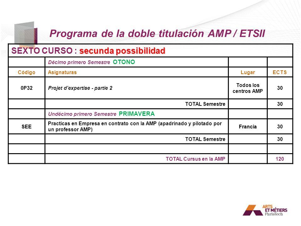 Programa de la doble titulación AMP / ETSII