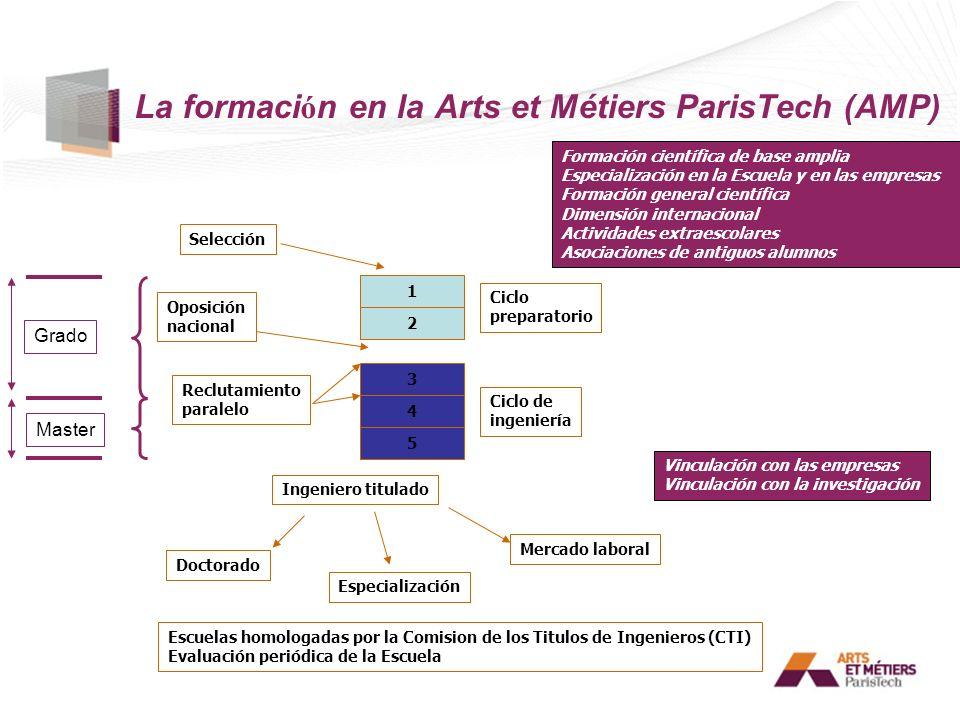La formación en la Arts et Métiers ParisTech (AMP)