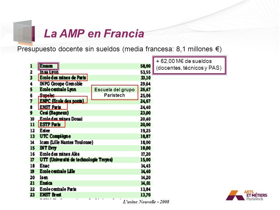 La AMP en Francia Presupuesto docente sin sueldos (media francesa: 8,1 millones €) + 62,00 M€ de sueldos.