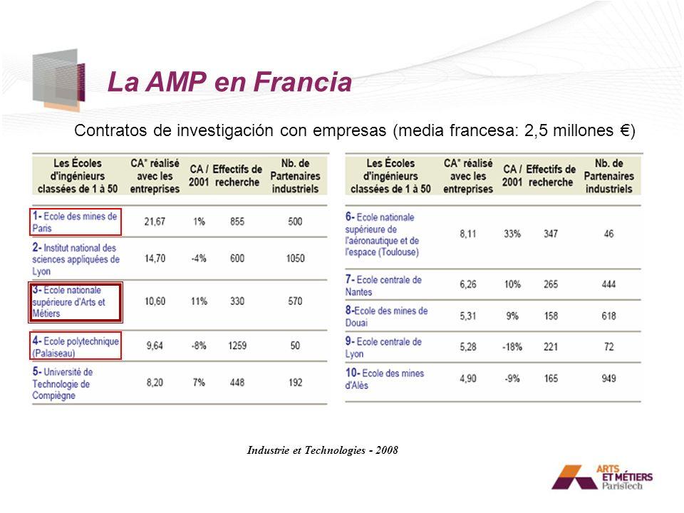 La AMP en Francia Contratos de investigación con empresas (media francesa: 2,5 millones €) Industrie et Technologies - 2008.