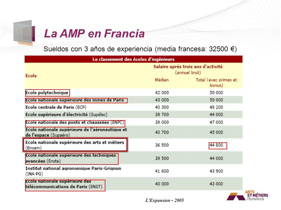 La AMP en Francia Sueldos con 3 años de experiencia (media francesa: 32500 €) L'Expansion - 2005