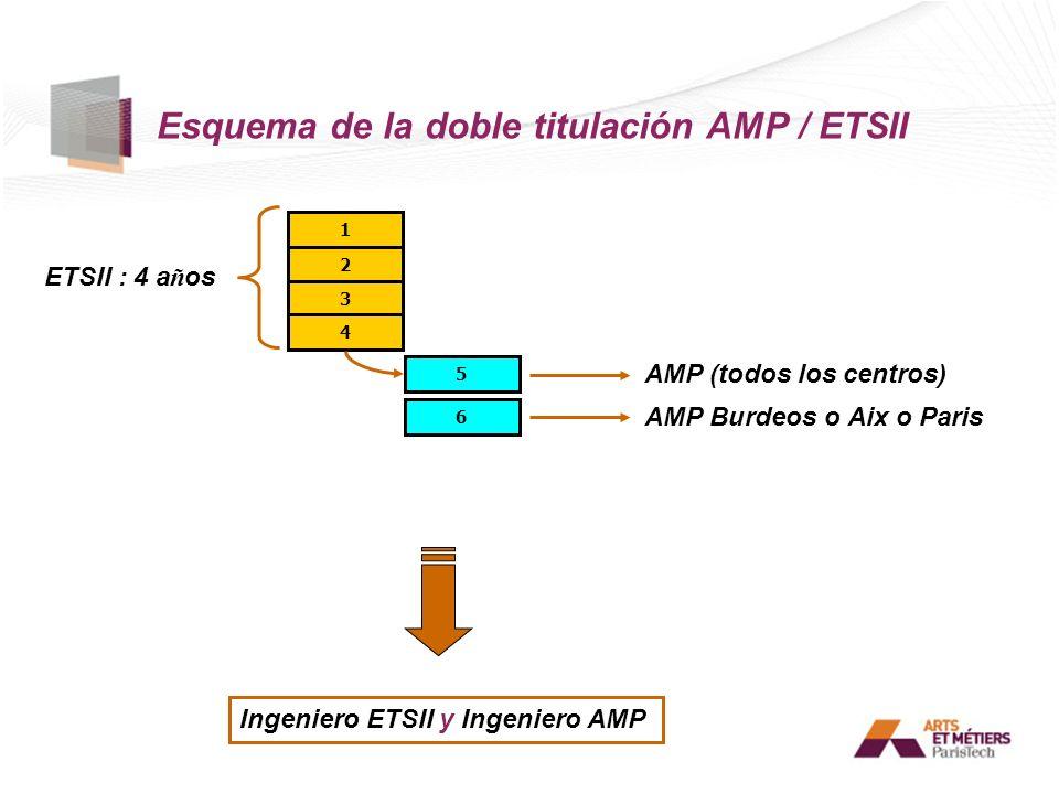 Esquema de la doble titulación AMP / ETSII
