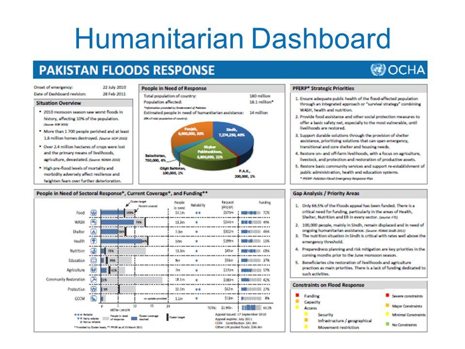 Humanitarian Dashboard