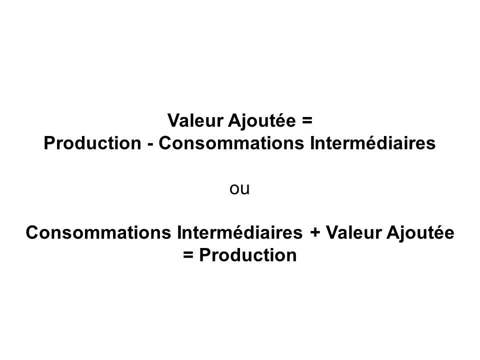 Production - Consommations Intermédiaires ou