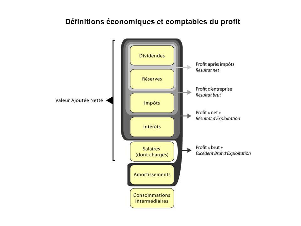 Définitions économiques et comptables du profit