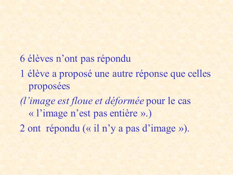 6 élèves n'ont pas répondu 1 élève a proposé une autre réponse que celles proposées (l'image est floue et déformée pour le cas « l'image n'est pas entière ».) 2 ont répondu (« il n'y a pas d'image »).