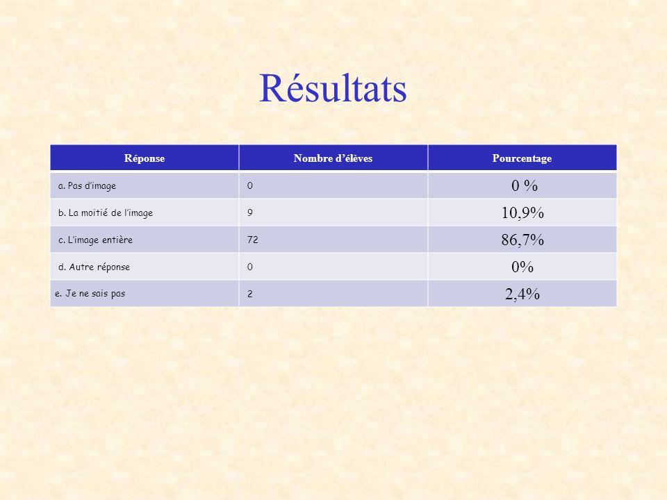 Résultats 0 % 10,9% 86,7% 0% 2,4% Réponse Nombre d'élèves Pourcentage