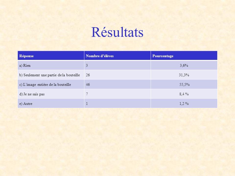 Résultats Réponse Nombre d'élèves Pourcentage a) Rien 3 3,6%