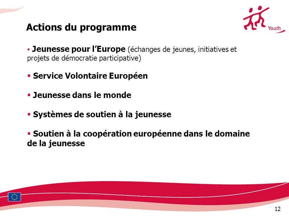 Actions du programme Service Volontaire Européen