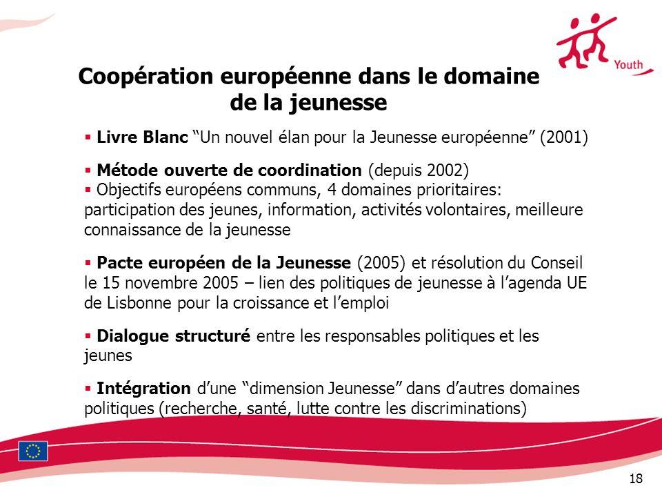 Coopération européenne dans le domaine de la jeunesse