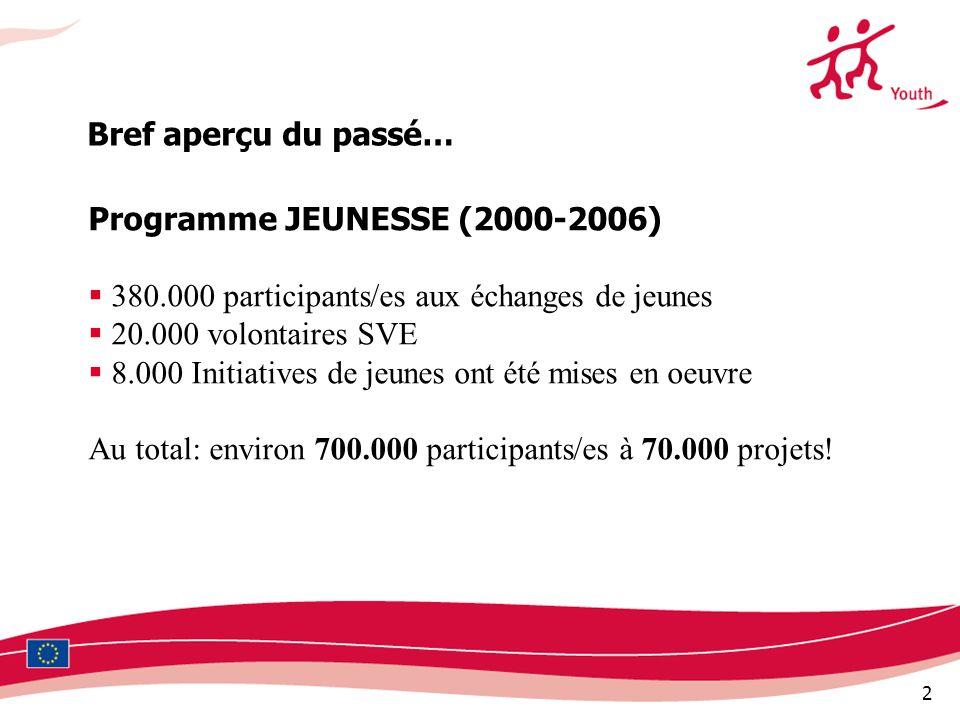 Programme JEUNESSE (2000-2006)