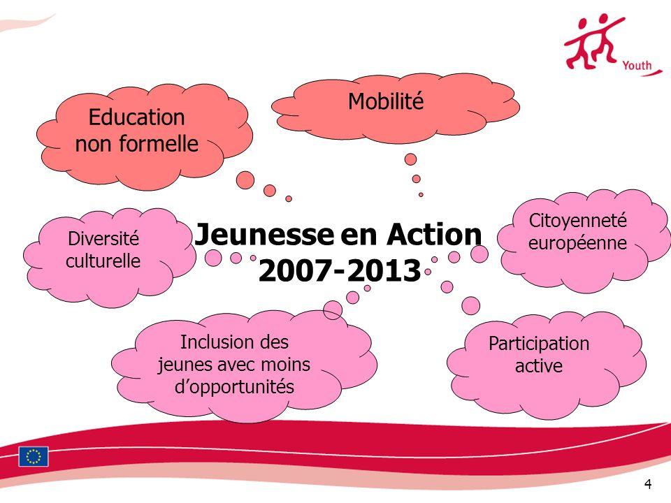 Jeunesse en Action 2007-2013 Mobilité Education non formelle
