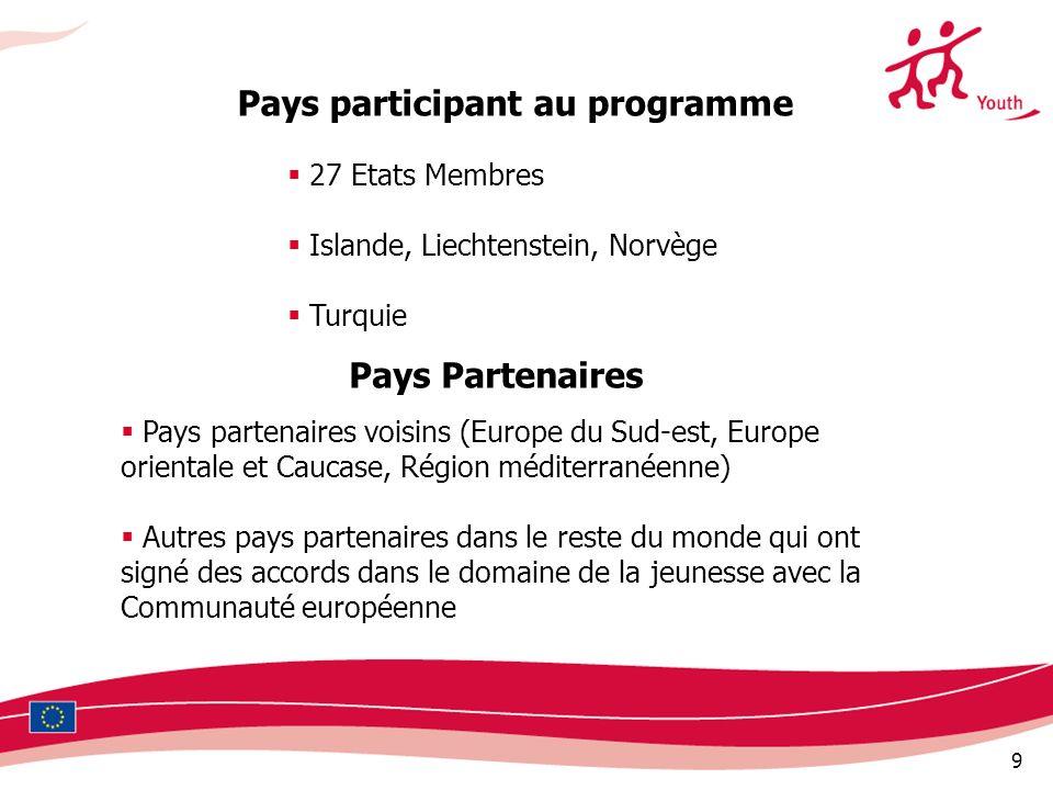 Pays participant au programme