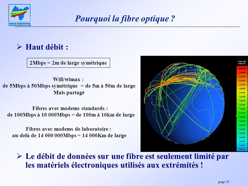 Pourquoi la fibre optique