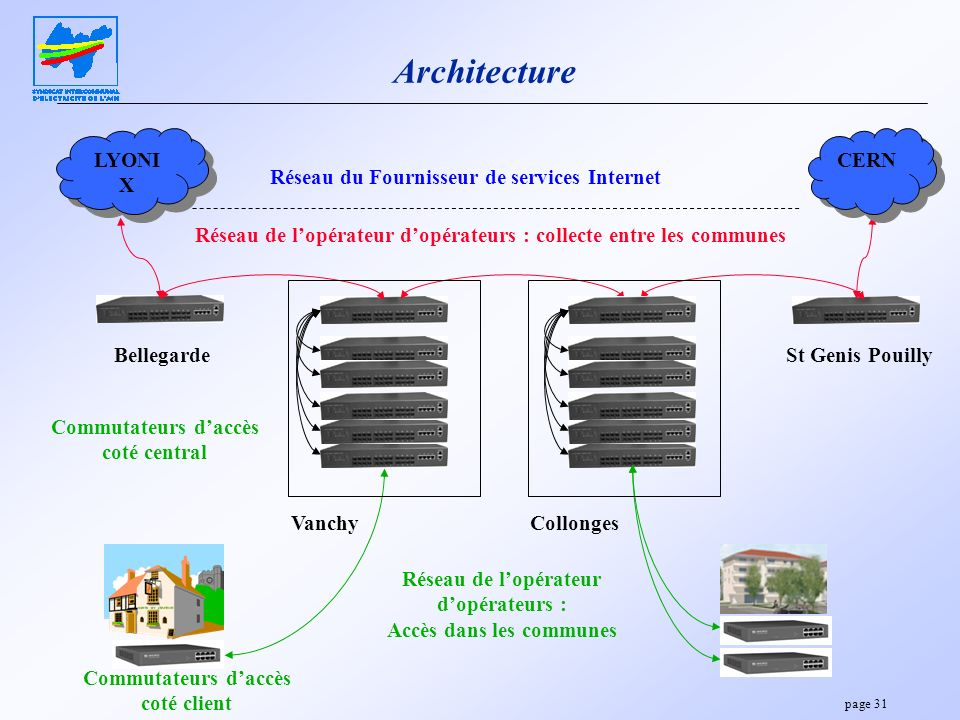 Architecture LYONIX CERN Réseau du Fournisseur de services Internet