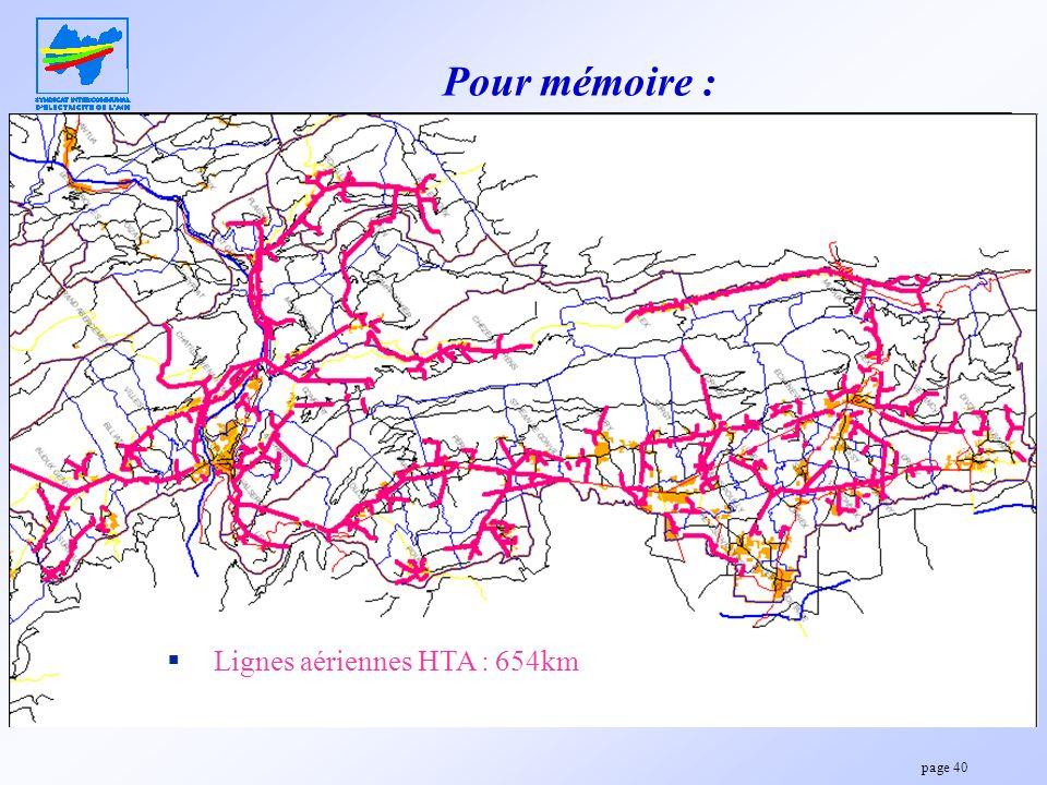 Pour mémoire : Lignes aériennes HTA : 654km