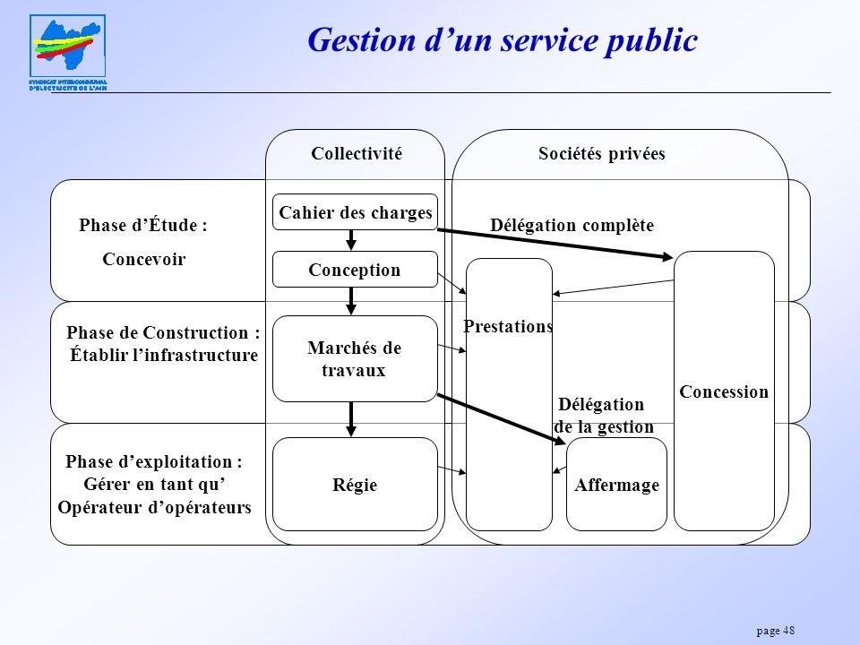 Gestion d'un service public