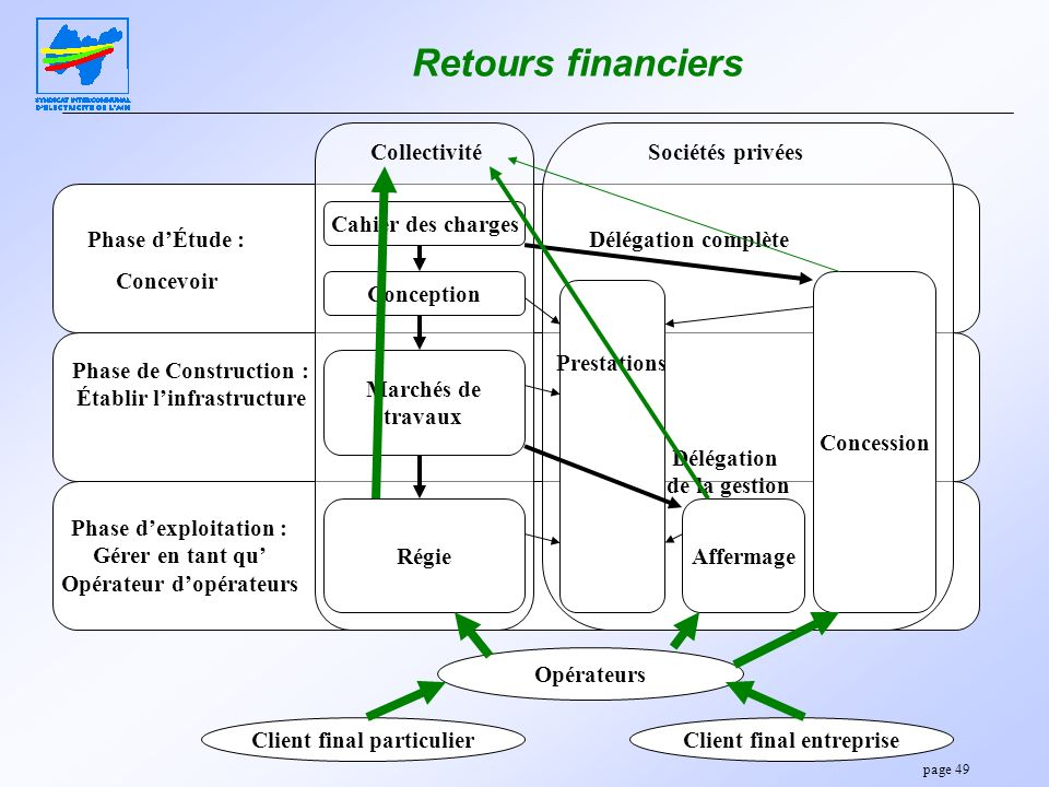 Retours financiers Phase d'Étude : Concevoir Phase de Construction :