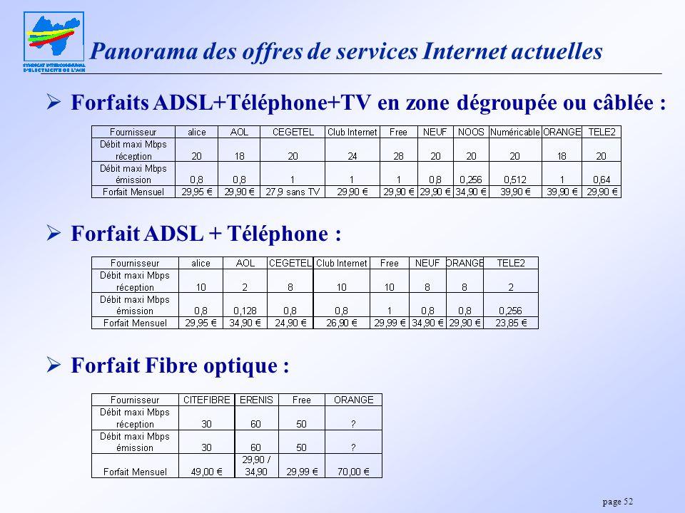 Panorama des offres de services Internet actuelles