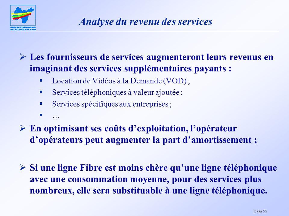 Analyse du revenu des services