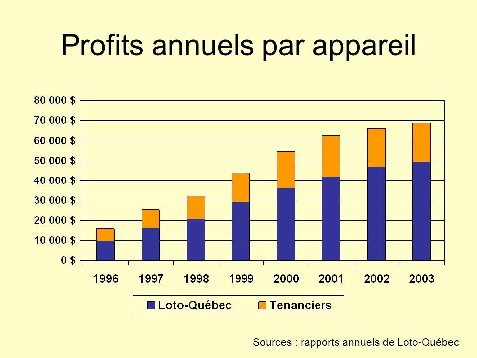 Profits annuels par appareil
