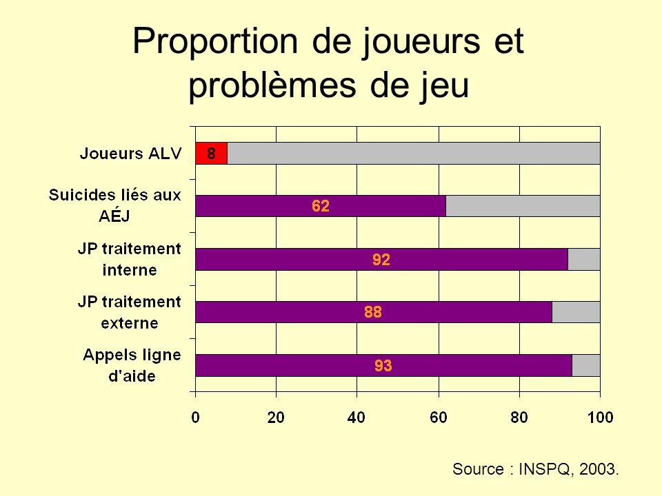 Proportion de joueurs et problèmes de jeu