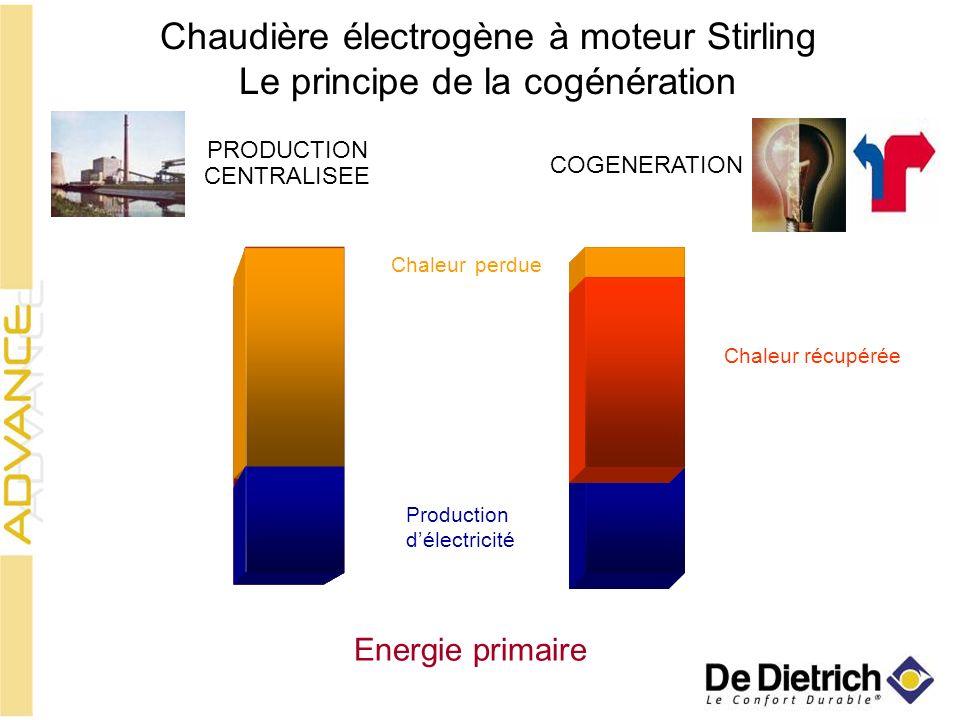 Chaudière électrogène à moteur Stirling Le principe de la cogénération