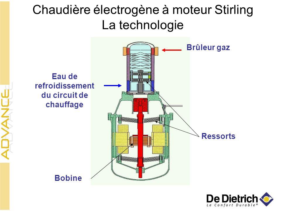 Chaudière électrogène à moteur Stirling La technologie