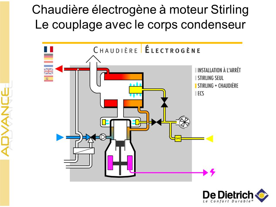 Chaudière électrogène à moteur Stirling Le couplage avec le corps condenseur