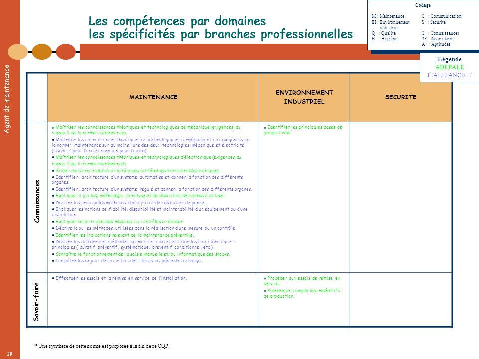 Codage. M : Maintenance C : Communication. EI : Environnement S : Sécurité. industriel.