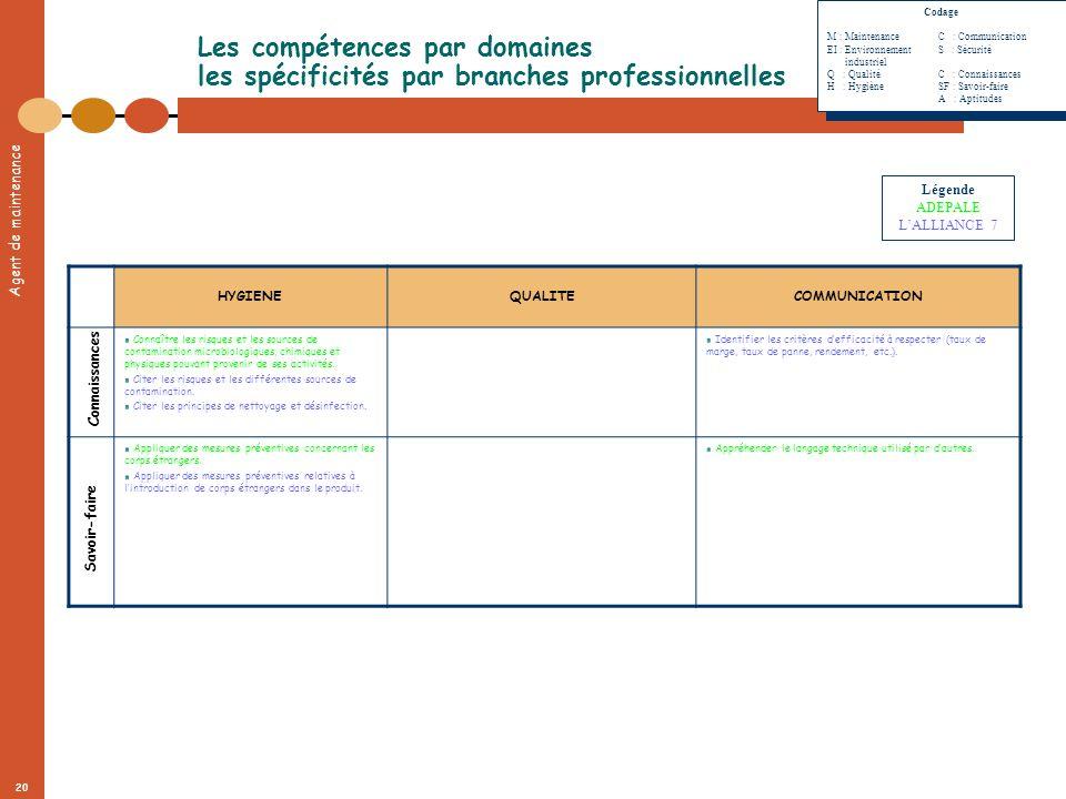 Codage. M : Maintenance C : Communication. EI : Environnement S : Sécurité. industriel. Q : Qualité C : Connaissances.