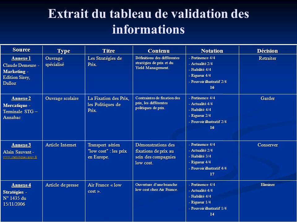 Extrait du tableau de validation des informations